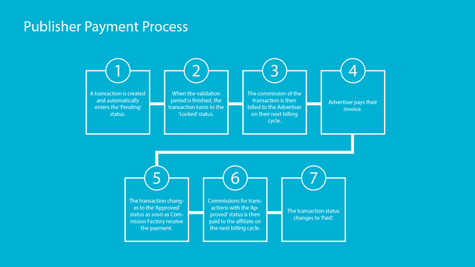 publisher payment process_v2