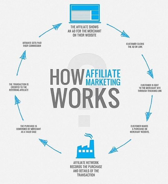 What is Affiliate Marketing? - Commission Factory